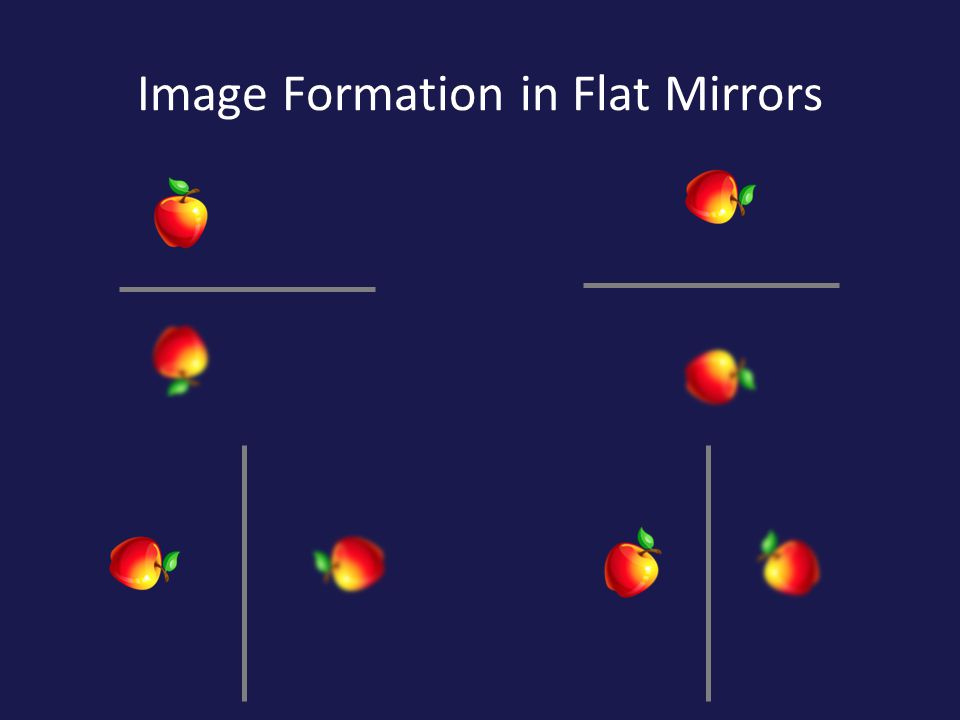 Image Formation in Flat Mirrors