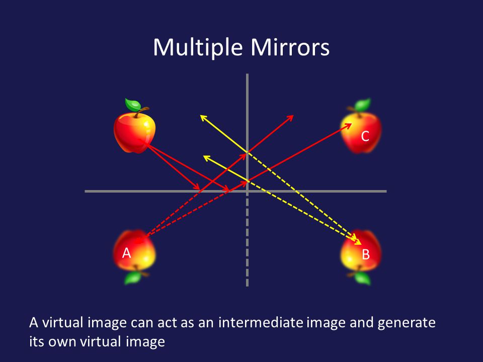Multiple Mirrors B A virtual image can act as an intermediate image and generate its own virtual image A C
