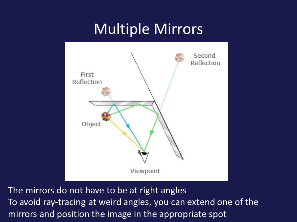 Multiple Mirrors The mirrors do not have to be at right angles To avoid ray-tracing at weird angles, you can extend one of the mirrors and position the image in the appropriate spot