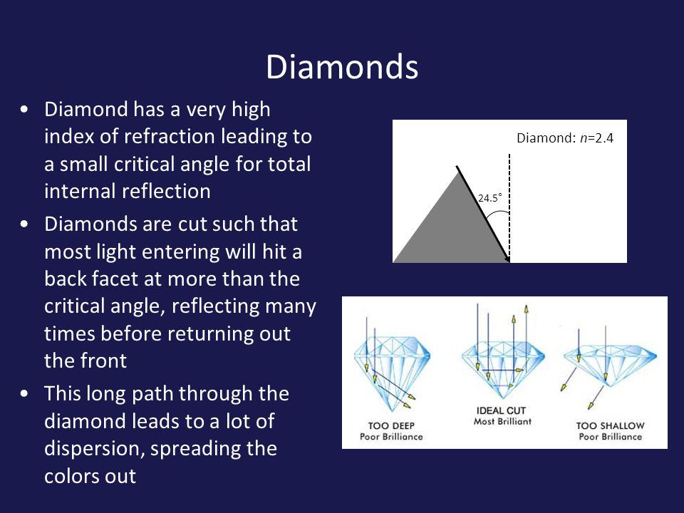 Diamonds Diamond has a very high index of refraction leading to a small critical angle for total internal reflection Diamonds are cut such that most light entering will hit a back facet at more than the critical angle, reflecting many times before returning out the front This long path through the diamond leads to a lot of dispersion, spreading the colors out 24.5° Diamond: n=2.4
