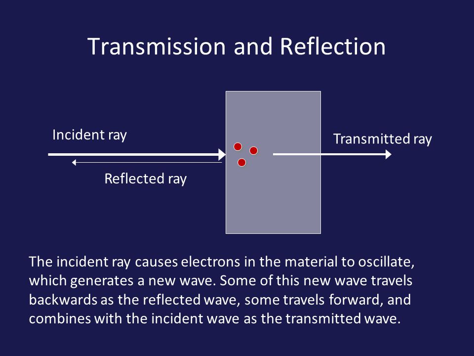 Transmission and Reflection Incident ray Transmitted ray Reflected ray The incident ray causes electrons in the material to oscillate, which generates a new wave.