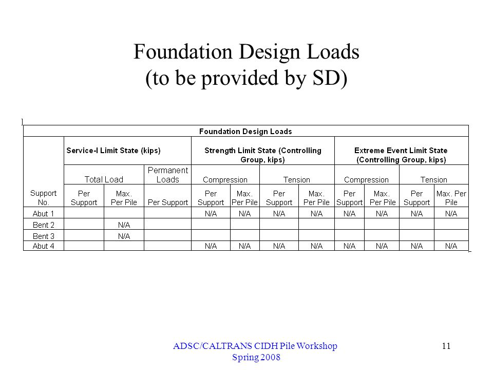 ADSC/CALTRANS CIDH Pile Workshop Spring 2008 11 Foundation Design Loads (to be provided by SD)