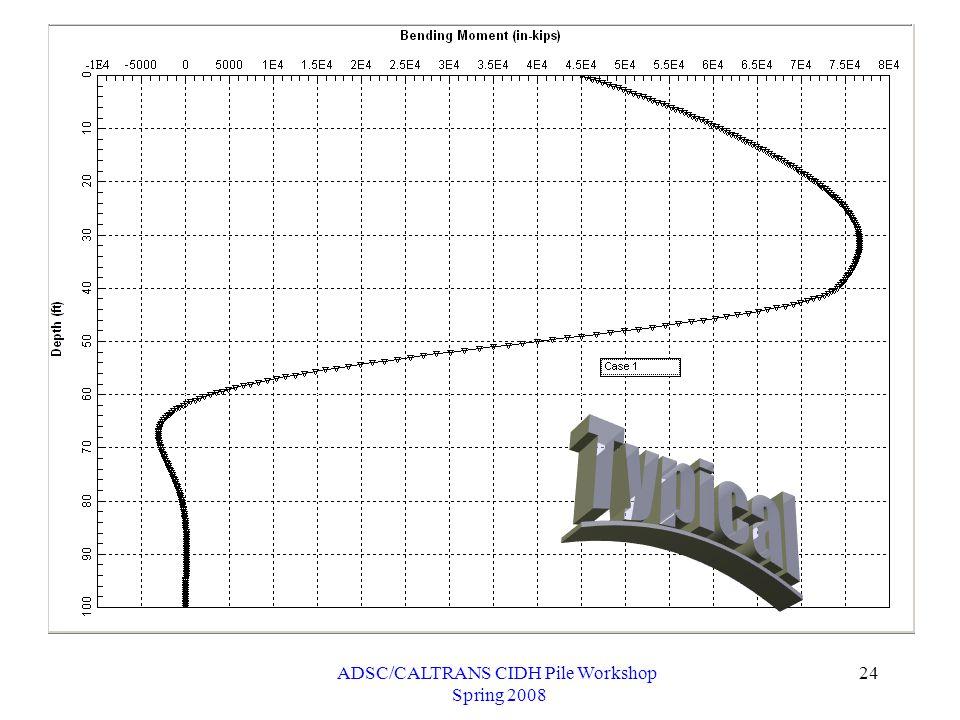 ADSC/CALTRANS CIDH Pile Workshop Spring 2008 24