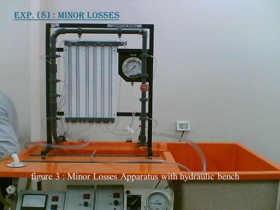 Exp.(8) : Minor Losses  Procedure : (Cont.