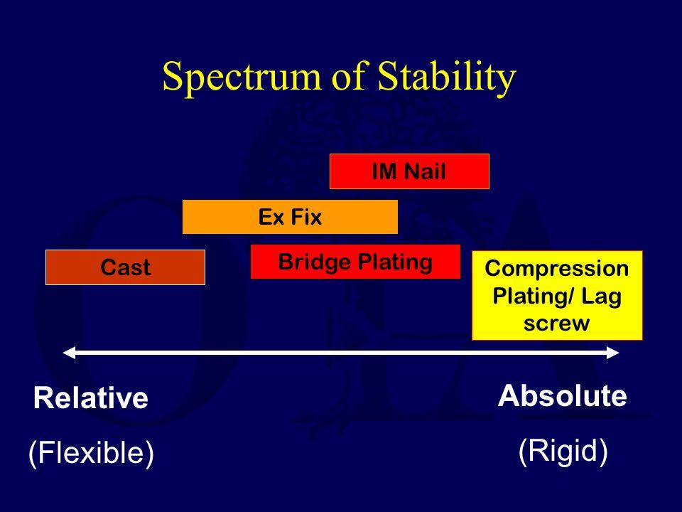 Absolute (Rigid) Relative (Flexible) Spectrum of Stability Cast IM Nail Compression Plating/ Lag screw Ex Fix Bridge Plating