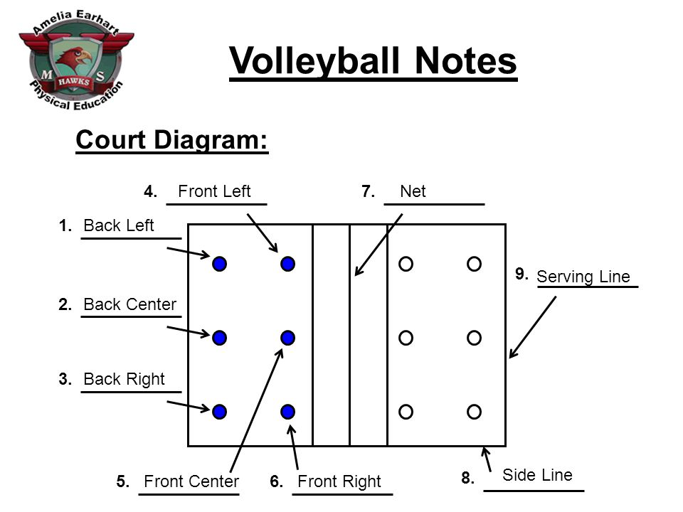 Volleyball Notes Team/Scoring: 10.A team consists of _____ players.