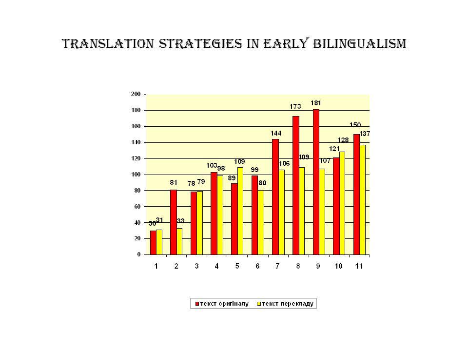 TRANSLATION STRATEGIES IN EARLY BILINGUALISM