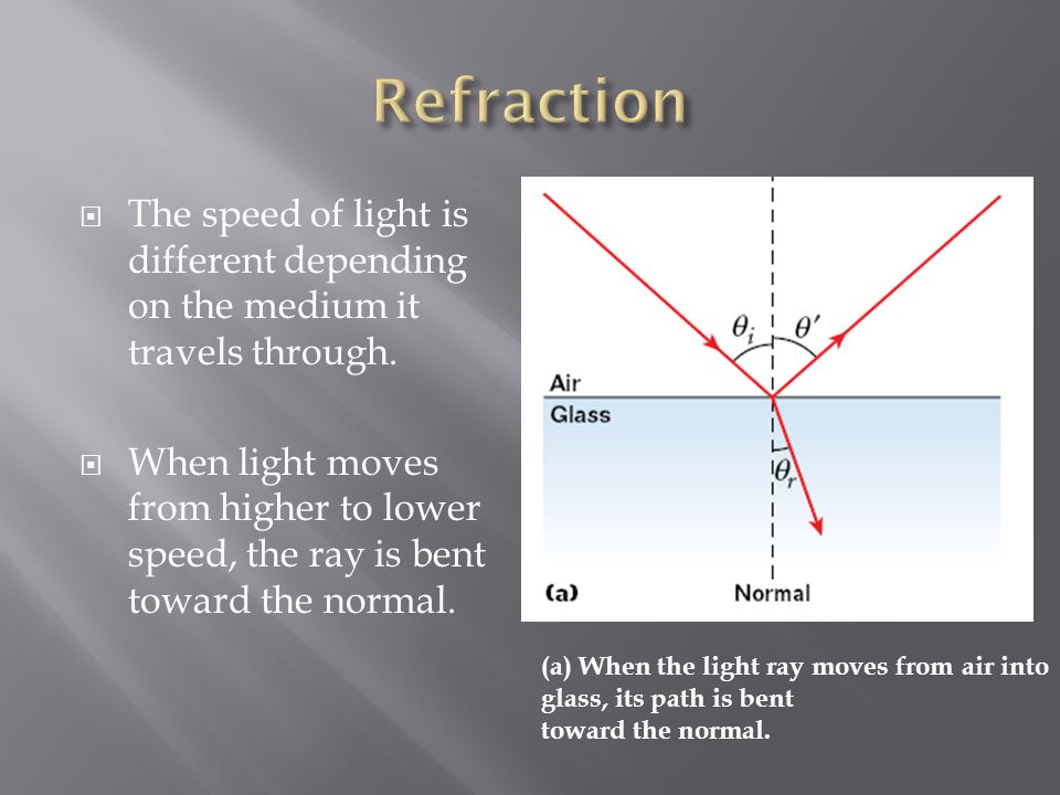  When light moves from lower to higher speed the ray is bent away from the normal.