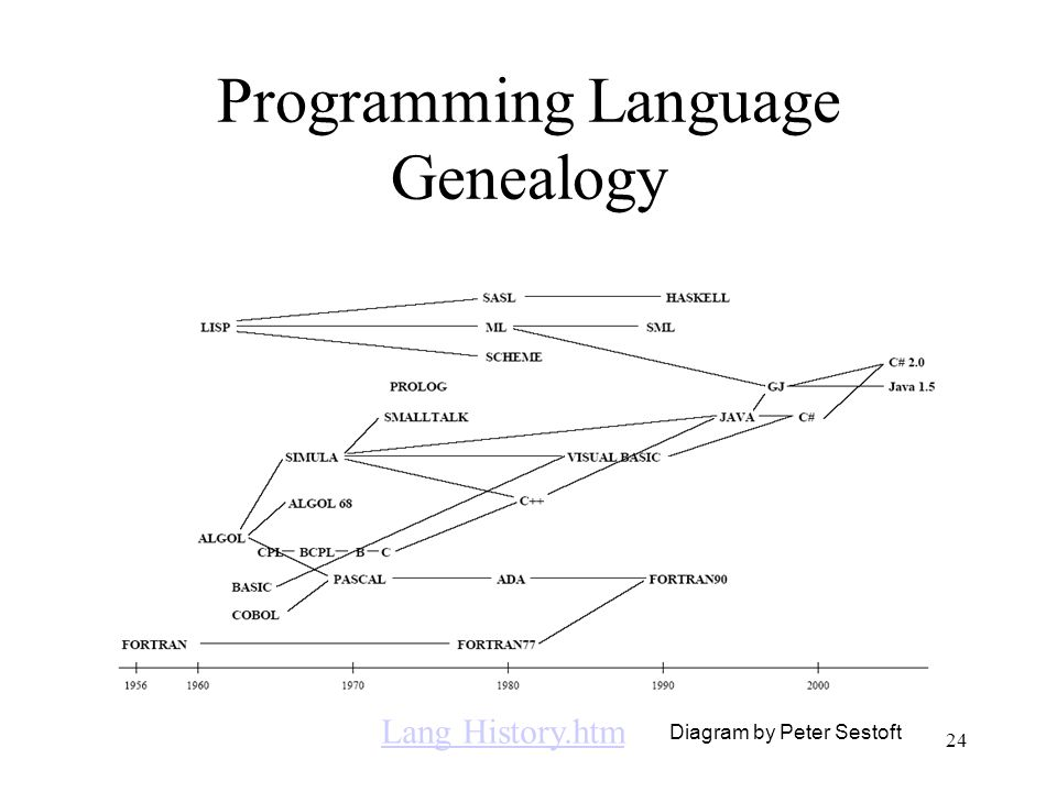 24 Programming Language Genealogy Diagram by Peter Sestoft Lang History.htm