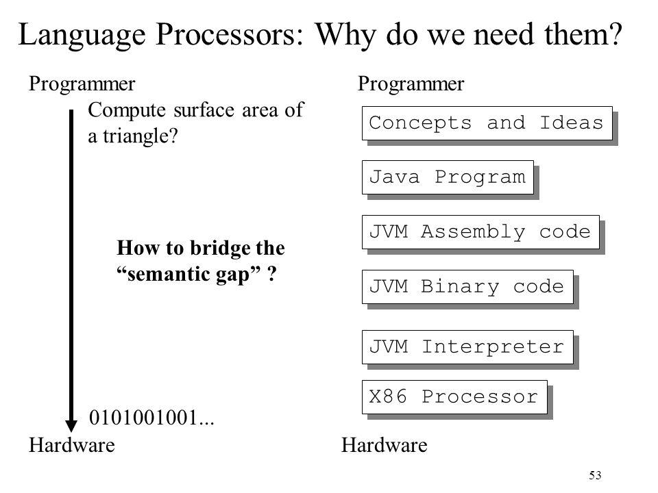 53 Language Processors: Why do we need them? Hardware Programmer X86 Processor JVM Binary code JVM Assembly code Java Program JVM Interpreter Concepts