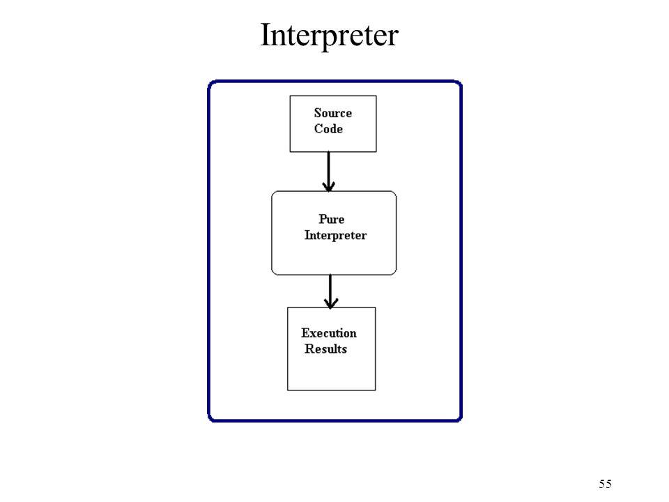 55 Interpreter