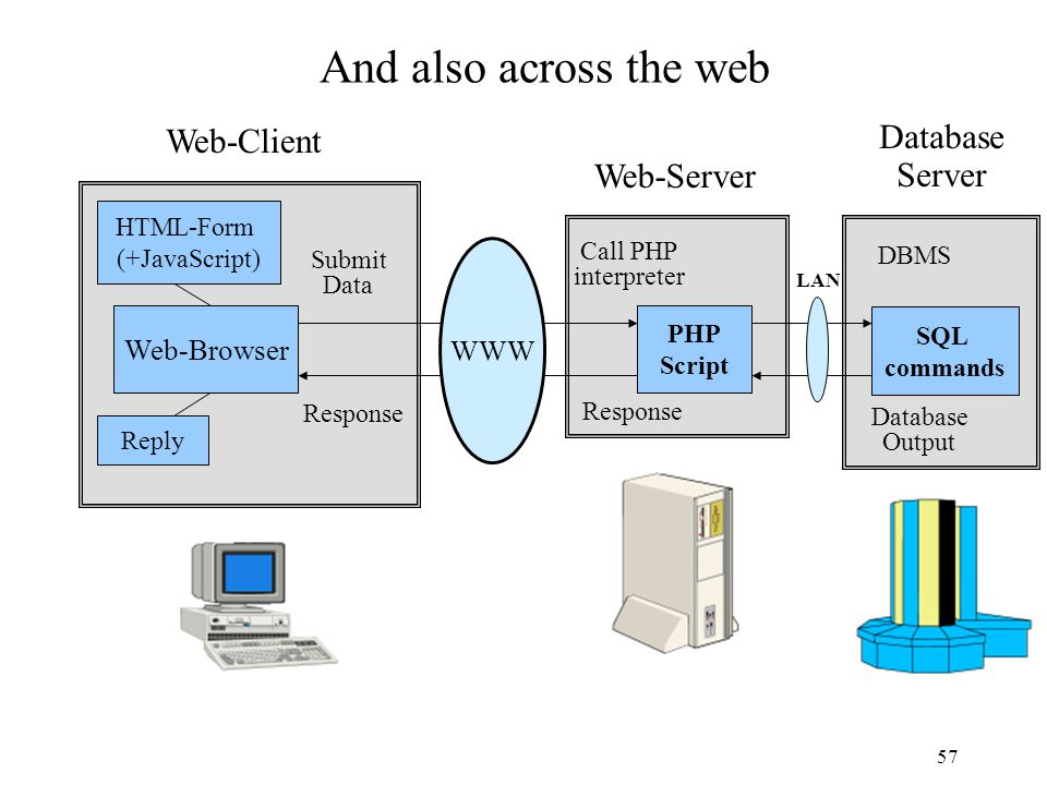 57 And also across the web Web-Client Web-Server DBMS Database Output SQL commands PHP Script HTML-Form (+JavaScript) Reply WWW Submit Data Call PHP i
