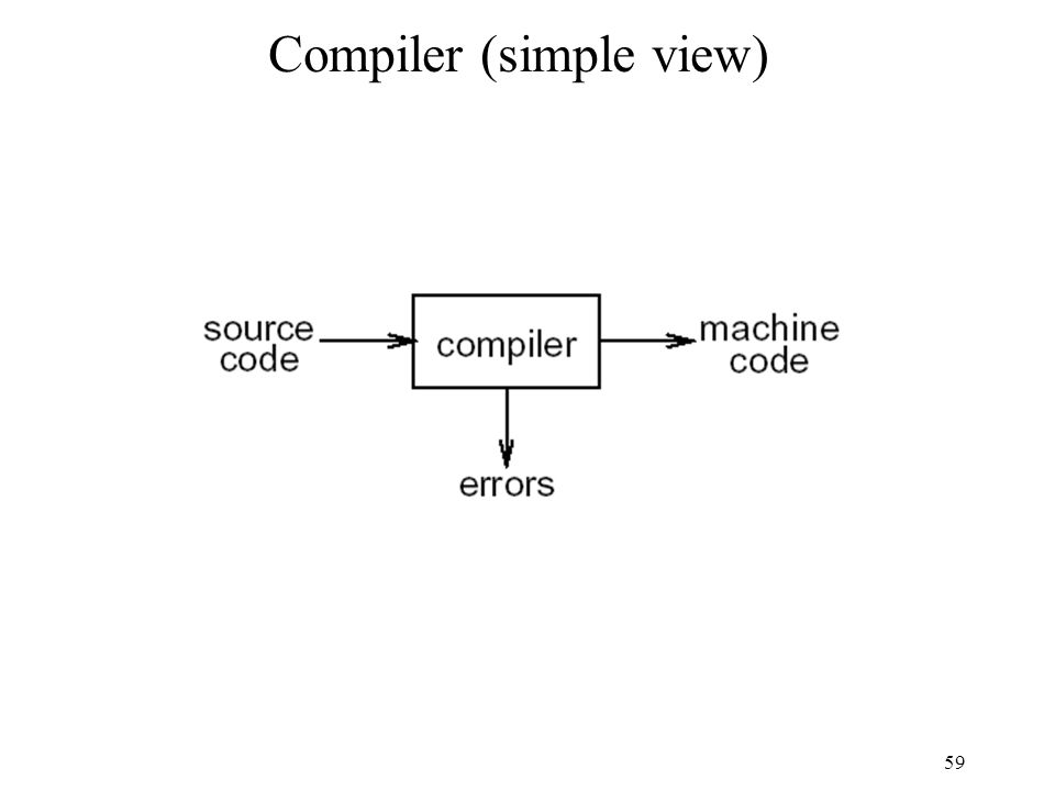 59 Compiler (simple view)
