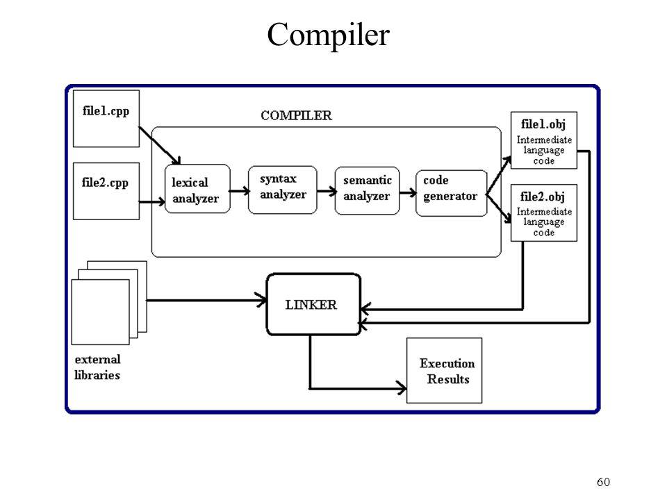 60 Compiler