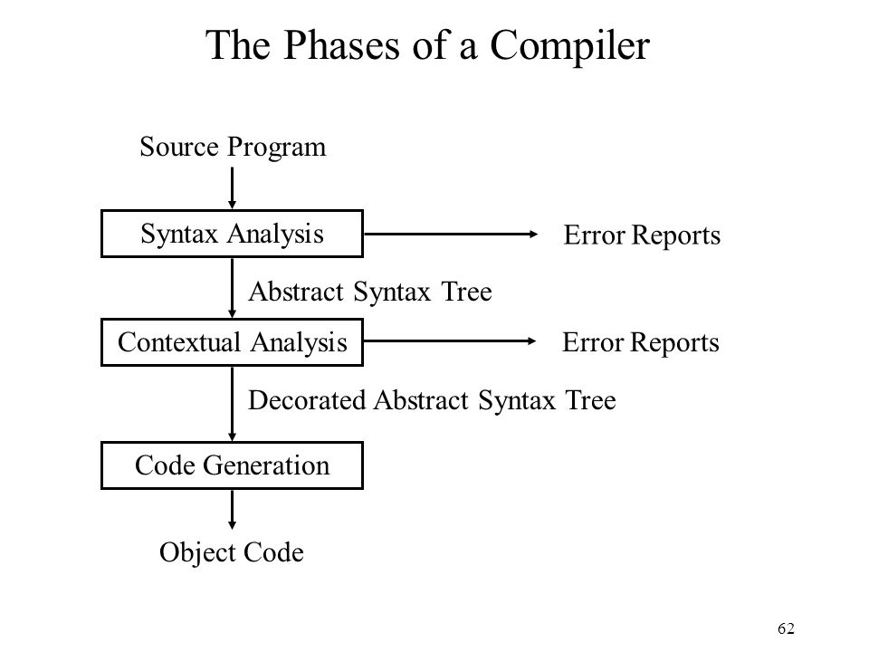 62 The Phases of a Compiler Syntax Analysis Contextual Analysis Code Generation Source Program Abstract Syntax Tree Decorated Abstract Syntax Tree Object Code Error Reports