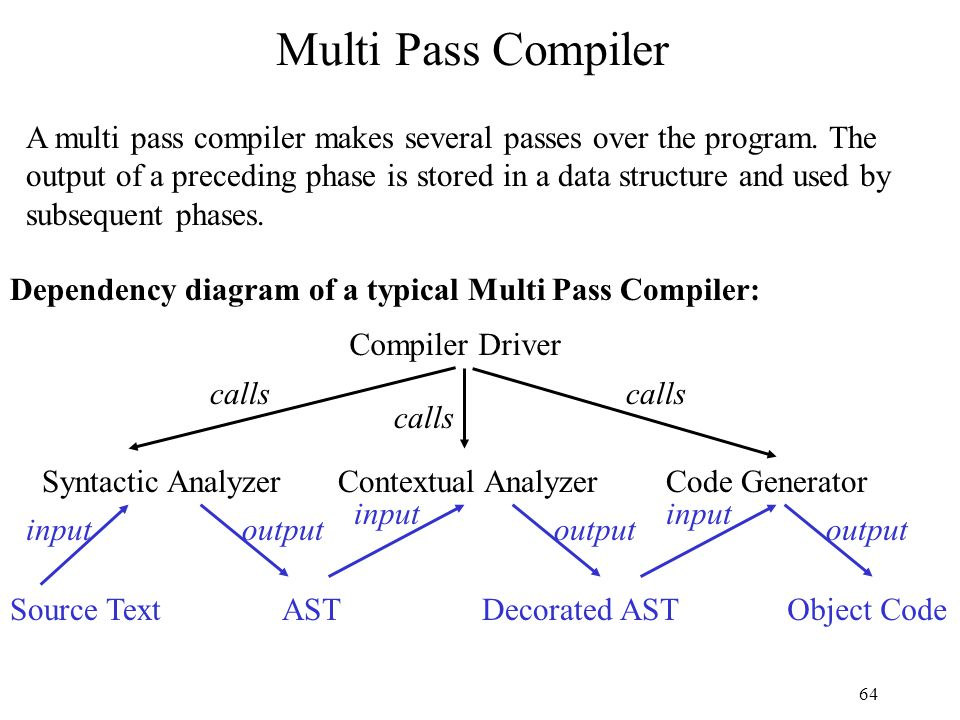 64 Multi Pass Compiler Compiler Driver Syntactic Analyzer calls Contextual AnalyzerCode Generator calls Dependency diagram of a typical Multi Pass Compiler: A multi pass compiler makes several passes over the program.