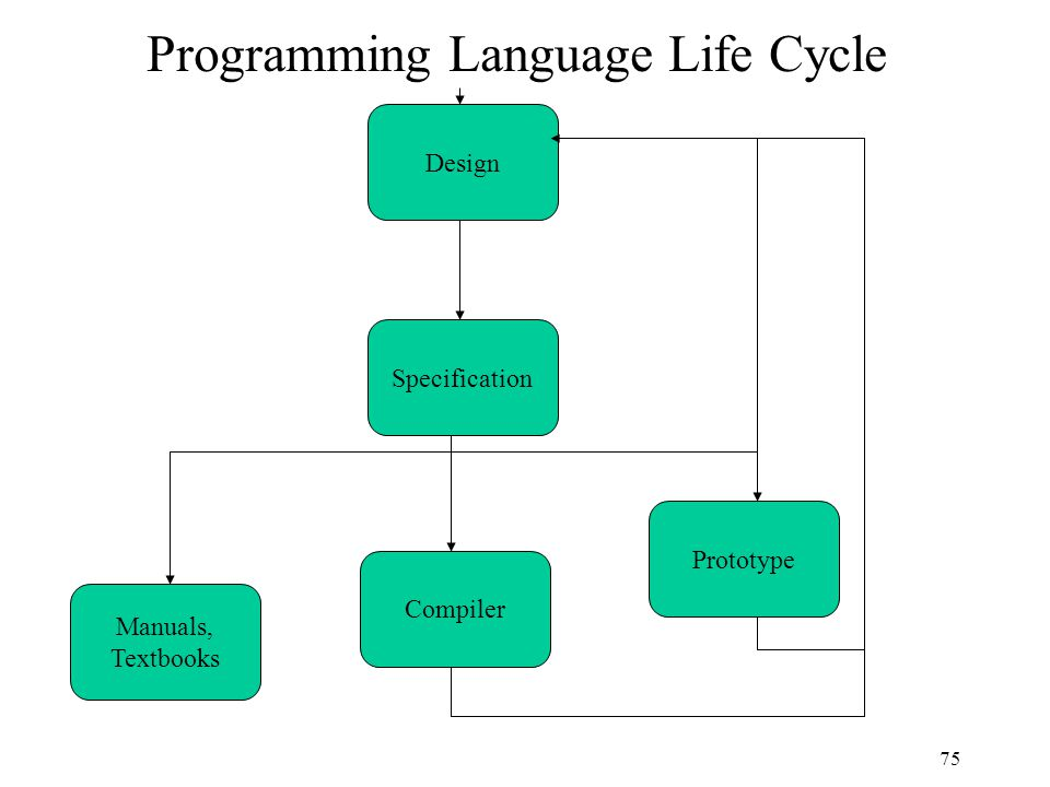 75 Programming Language Life Cycle Design Specification Manuals, Textbooks Compiler Prototype