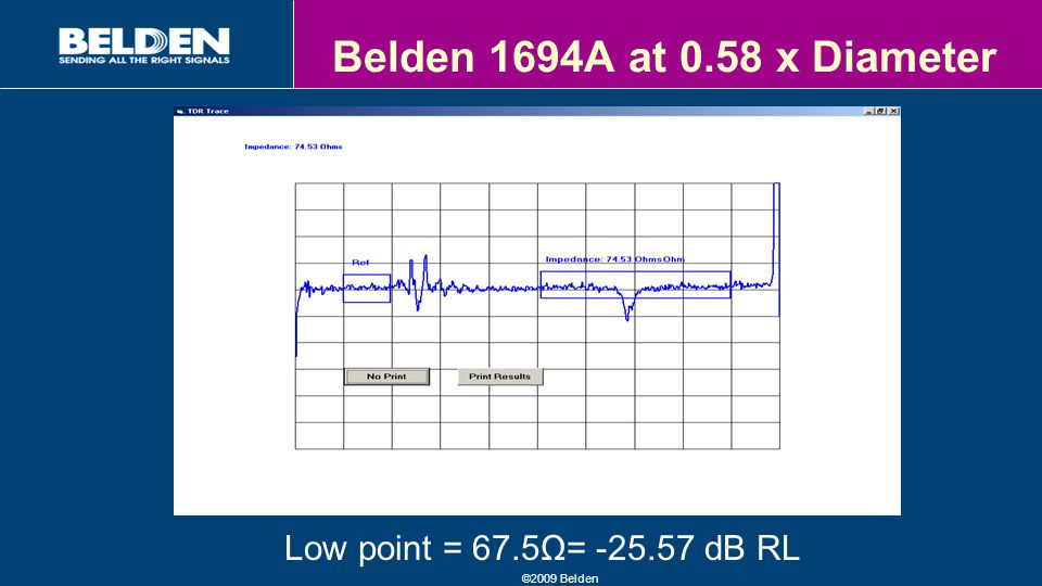 ©2009 Belden Belden 1694A at 0.58 x Diameter Low point = 67.5Ω= -25.57 dB RL