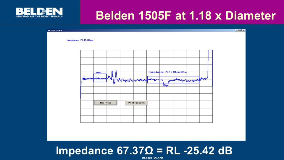©2009 Belden Belden 1505F at 1.18 x Diameter Impedance 67.37Ω = RL -25.42 dB