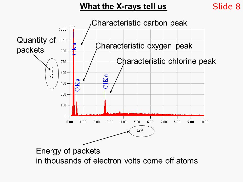 Characteristic chlorine peak Characteristic carbon peak Energy of packets in thousands of electron volts come off atoms Quantity of packets Characteristic oxygen peak What the X-rays tell us Slide 8