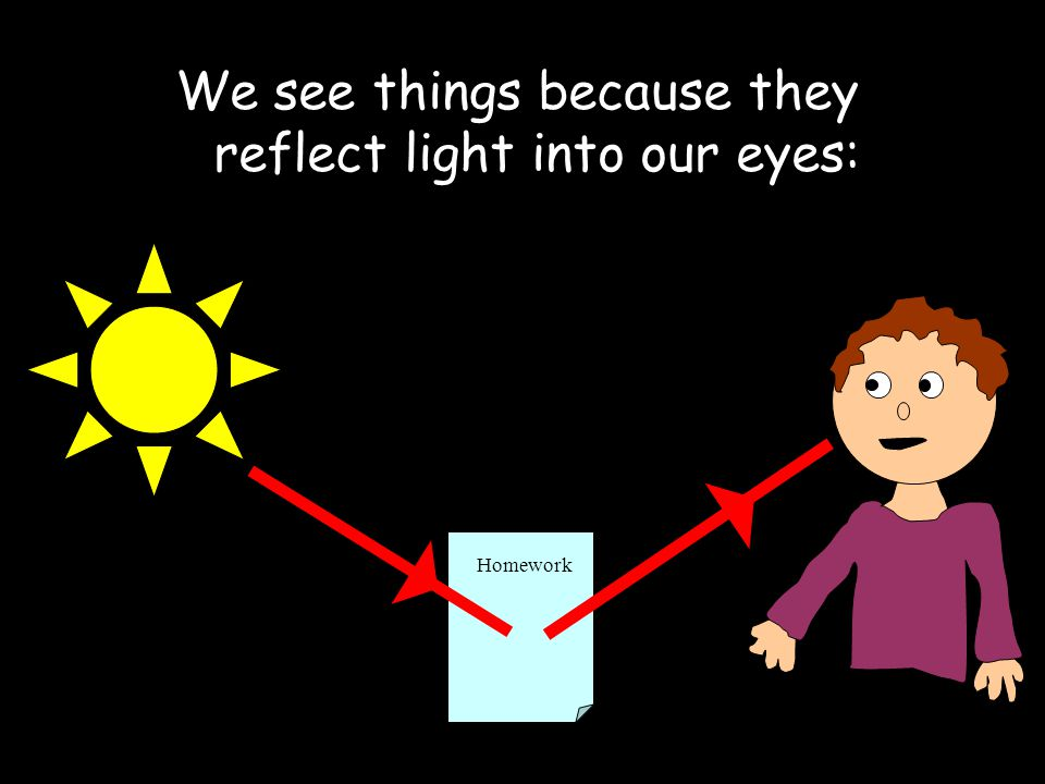 Analysis Questions: 1.What is the difference between the reflection of light and the refraction of light.