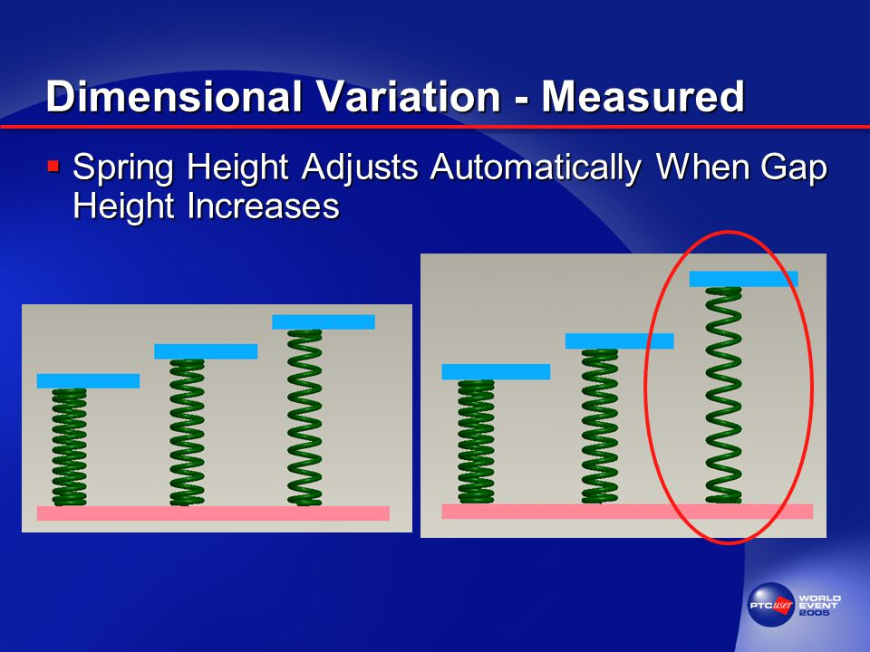 Dimensional Variation - Measured  Spring Height Adjusts Automatically When Gap Height Increases