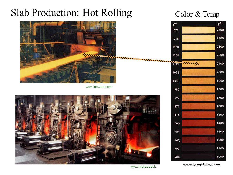 Progressive Hot Rolling: smaller, uniform grains Kalpakjian