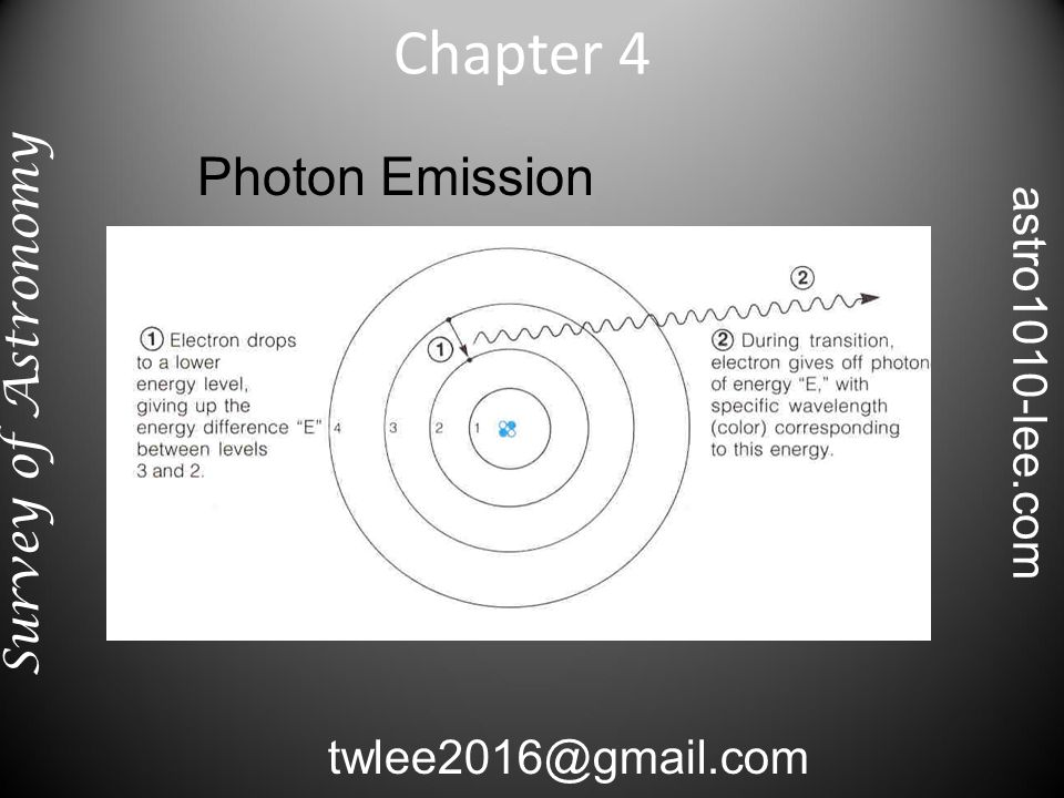 Photon Emission Chapter 4 Survey of Astronomy twlee2016@gmail.com astro1010-lee.com
