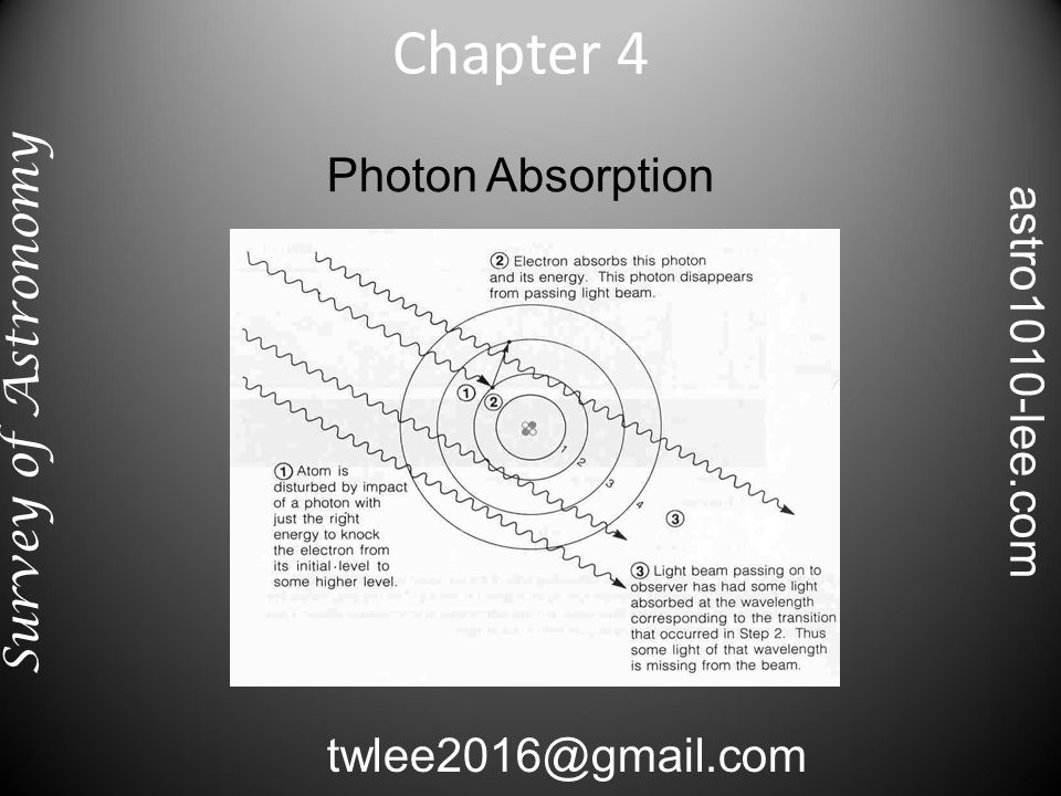 Photon Absorption Chapter 4 Survey of Astronomy twlee2016@gmail.com astro1010-lee.com