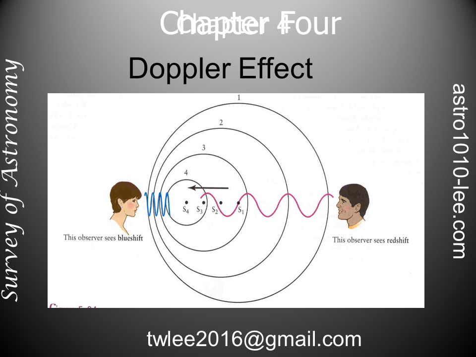 Chapter Four Doppler Effect Chapter 4 Survey of Astronomy twlee2016@gmail.com astro1010-lee.com