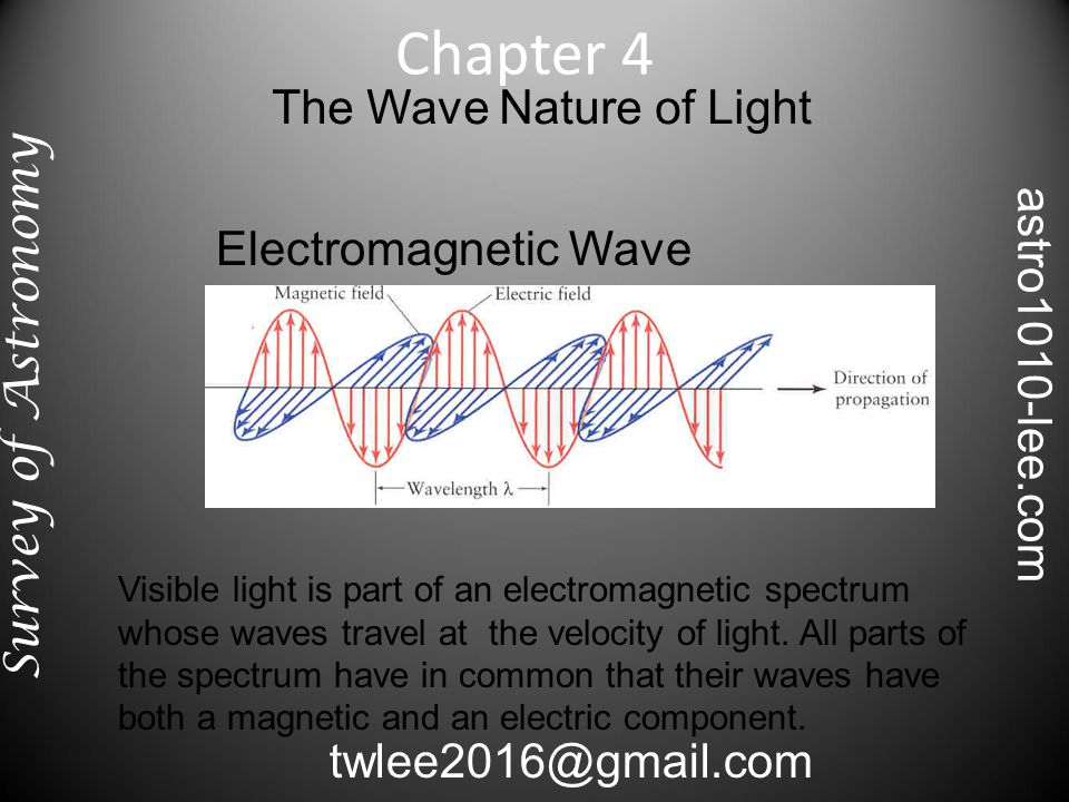 Electro-magnetic Spectrum There is no limit to the wavelengths of the electro- magnetic waves from the very short gamma waves to the very long radio waves.