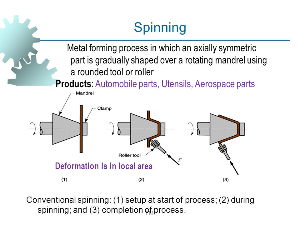 EMU Conventional spinning: (1) setup at start of process; (2) during spinning; and (3) completion of process. Spinning Metal forming process in which
