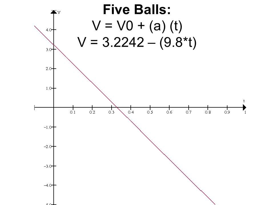 Five Balls: V = V0 + (a) (t) V = 3.2242 – (9.8*t)