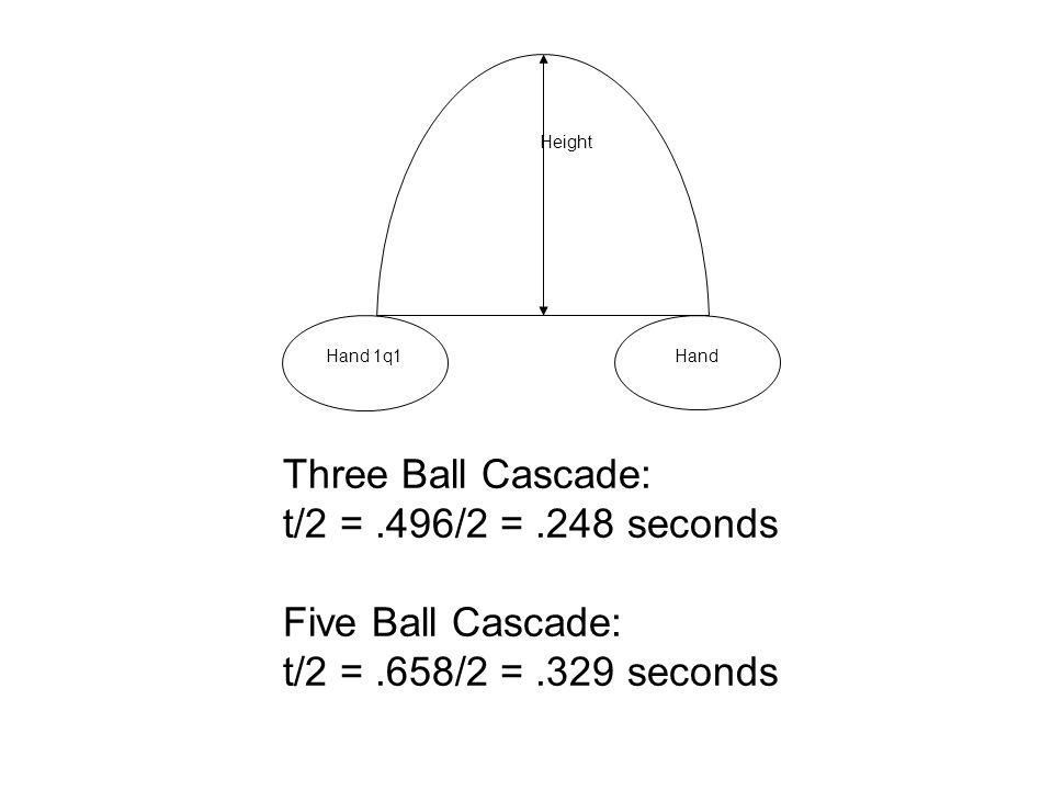 Three Ball Cascade: d = (0)(.248) + (1/2)(9.8)(.2482) =.30317 meters Five Ball Cascade: d = (0)(.329) + (1/2) (9.8) (.3292) =.53038 meters