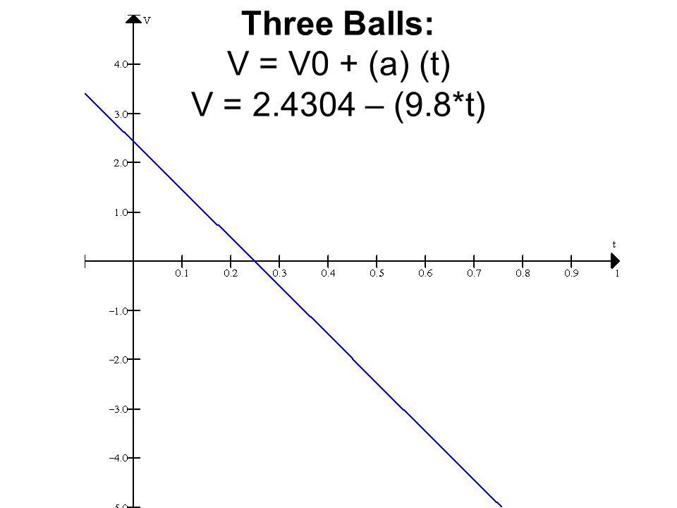 Three Balls: V = V0 + (a) (t) V = 2.4304 – (9.8*t)