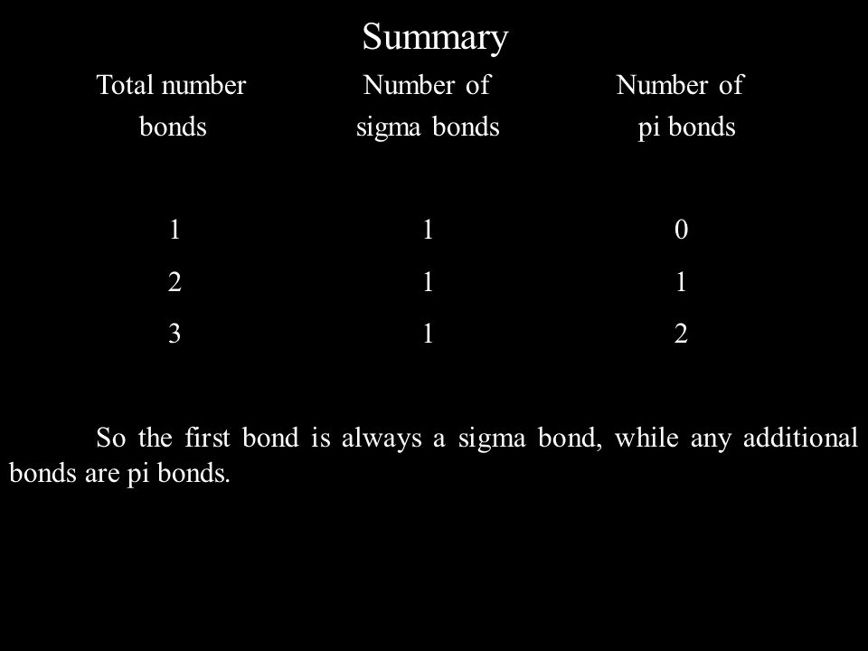 Summary Total number Number ofNumber of bonds sigma bonds pi bonds 1 1 0 2 1 1 3 1 2 So the first bond is always a sigma bond, while any additional bonds are pi bonds.