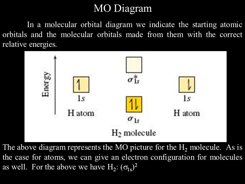 MO Diagram In a molecular orbital diagram we indicate the starting atomic orbitals and the molecular orbitals made from them with the correct relative energies.