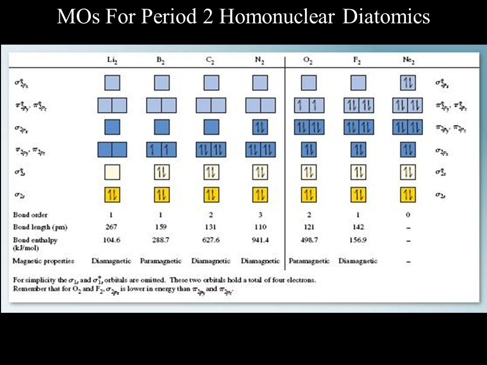 MOs For Period 2 Homonuclear Diatomics