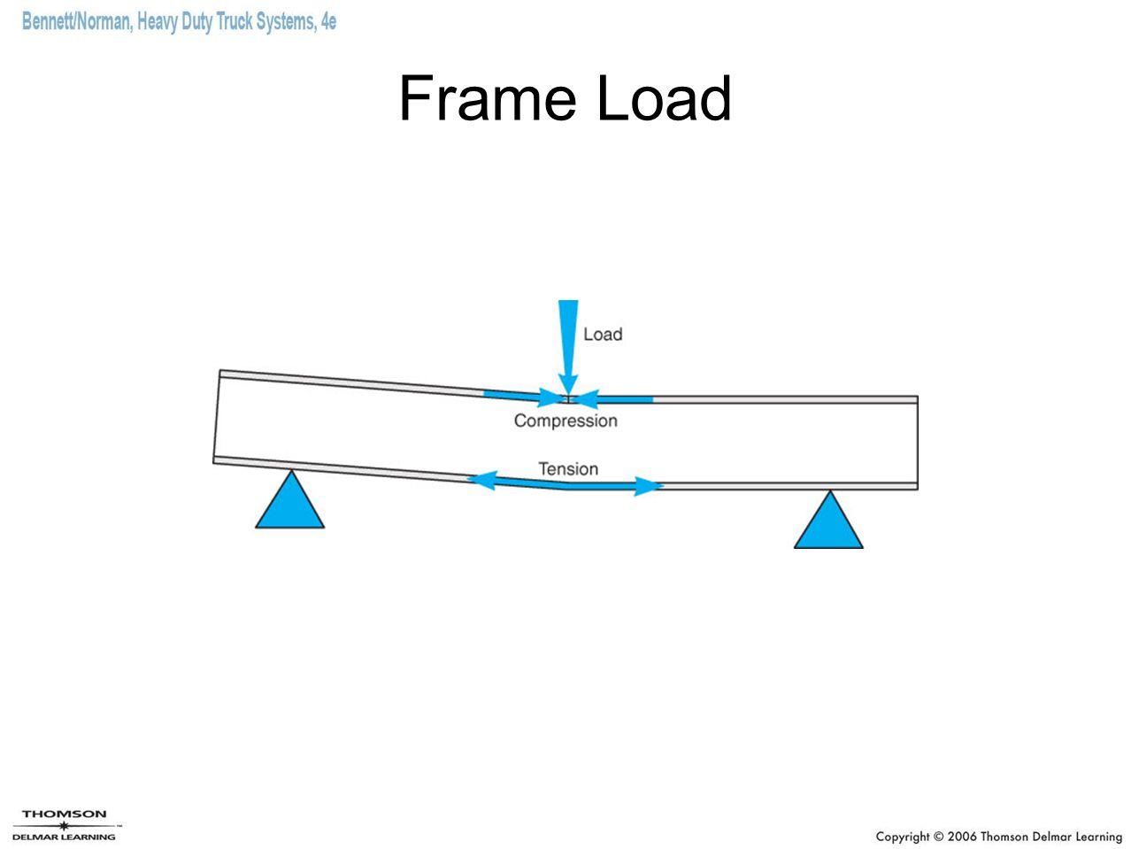 Frame Load
