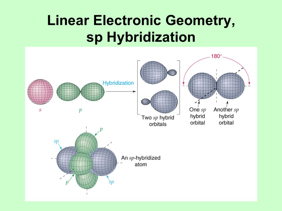 Linear Electronic Geometry, sp Hybridization