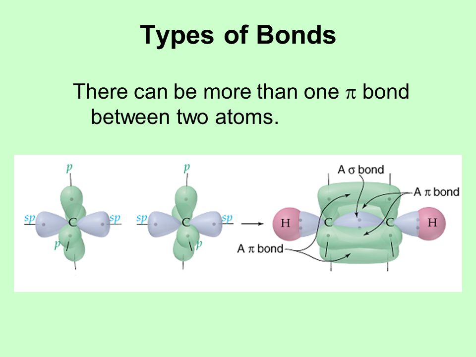 Types of Bonds There can be more than one  bond between two atoms.