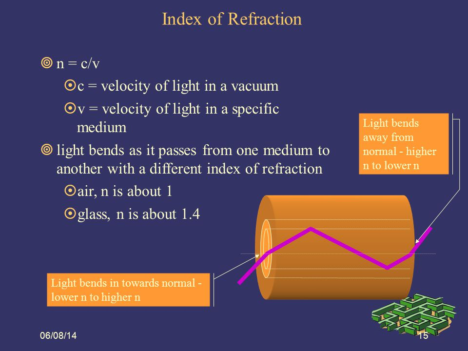 06/08/1416 Snell's Law  The angles of the rays are measured with respect to the normal.