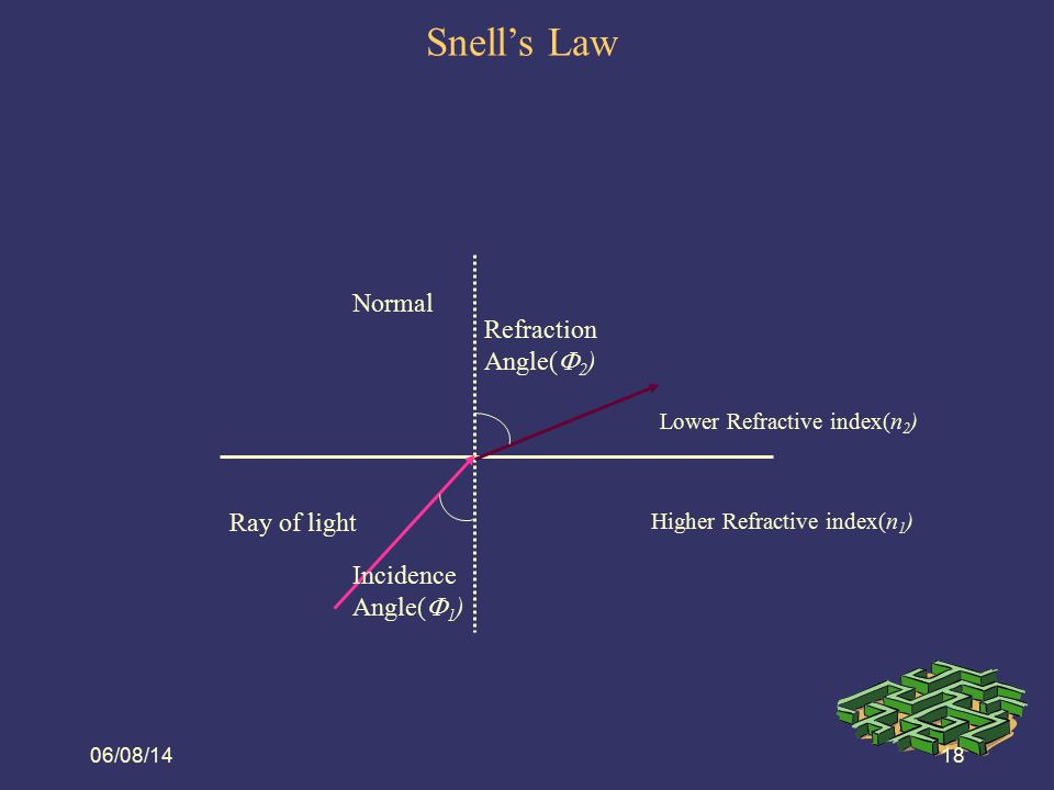 06/08/1419 Snell's Law (Example 1)  Calculate the angle of refraction at the air/core interface  Solution - use Snell's law: n 1 sin  1 = n 2 sin  2  1sin(30°) = 1.47sin(  refraction )   refraction = sin -1 (sin(30°)/1.47)   refraction = 19.89° n air = 1 n core = 1.47 n cladding = 1.45  incident = 30°
