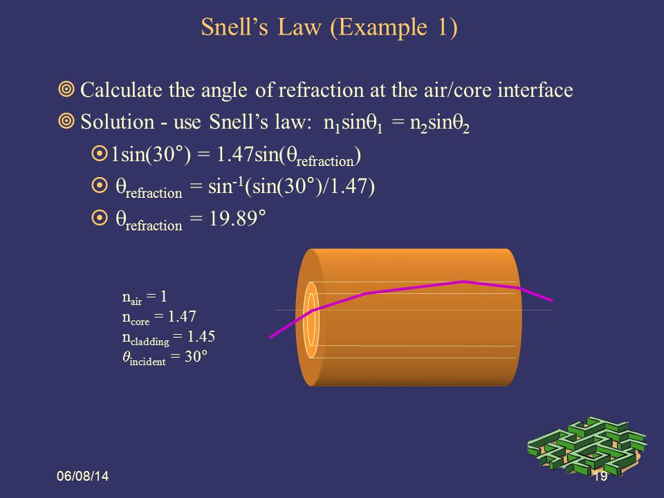 06/08/1420 Snell's Law (Example 2)  Calculate the angle of refraction at the core/cladding interface  Solution - use Snell's law and the refraction angle from Example 3.1  1.47sin(90° - 19.89°) = 1.45sin(  refraction )   refraction = sin -1 (1.47sin(70.11°)/1.45)   refraction = 72.42° n air = 1 n core = 1.47 n cladding = 1.45  incident = 30°
