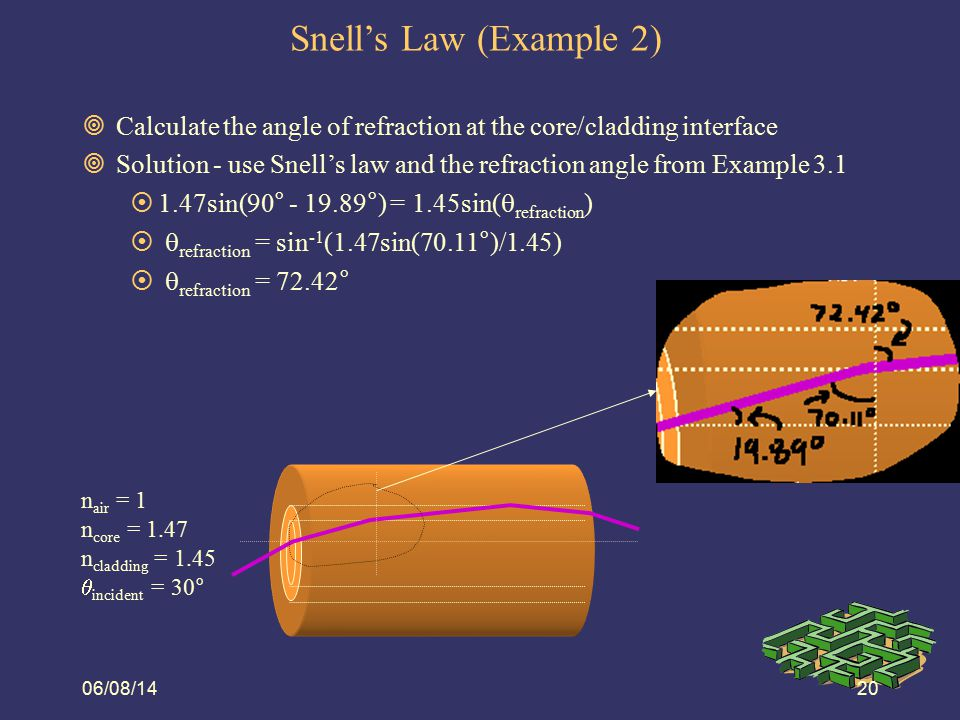 06/08/1421 Snell's Law (Example 3)  Calculate the angle of refraction at the core/cladding interface for the new data below  Solution: 1sin(10°) = 1.45sin(  refraction(core) )   refraction(core) = sin -1 (sin(10°)/1.45) = 6.88°  1.47sin(90°-6.88°) = 1.45sin(  refraction(cladding) )   refraction(cladding) = sin -1 (1.47sin(83.12°)/1.45) = sin -1 (1.0065) = can't do  light does not refract into cladding, it reflects back into the core (TIR) n air = 1 n core = 1.47 n cladding = 1.45  incident = 10°