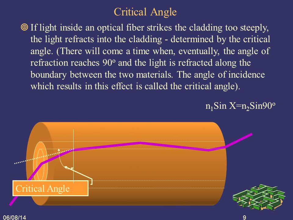 06/08/1410 Angle of Incidence  Also incident angle  Measured from perpendicular  Exercise: Mark two more incident angles Incident Angles