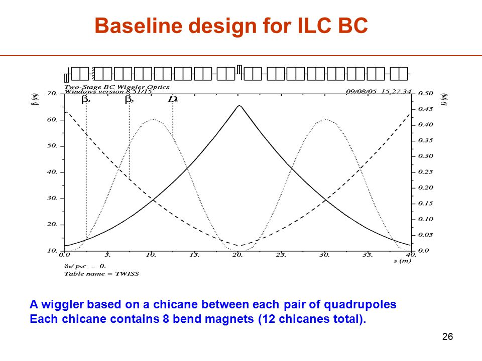 26 Baseline design for ILC BC A wiggler based on a chicane between each pair of quadrupoles Each chicane contains 8 bend magnets (12 chicanes total).