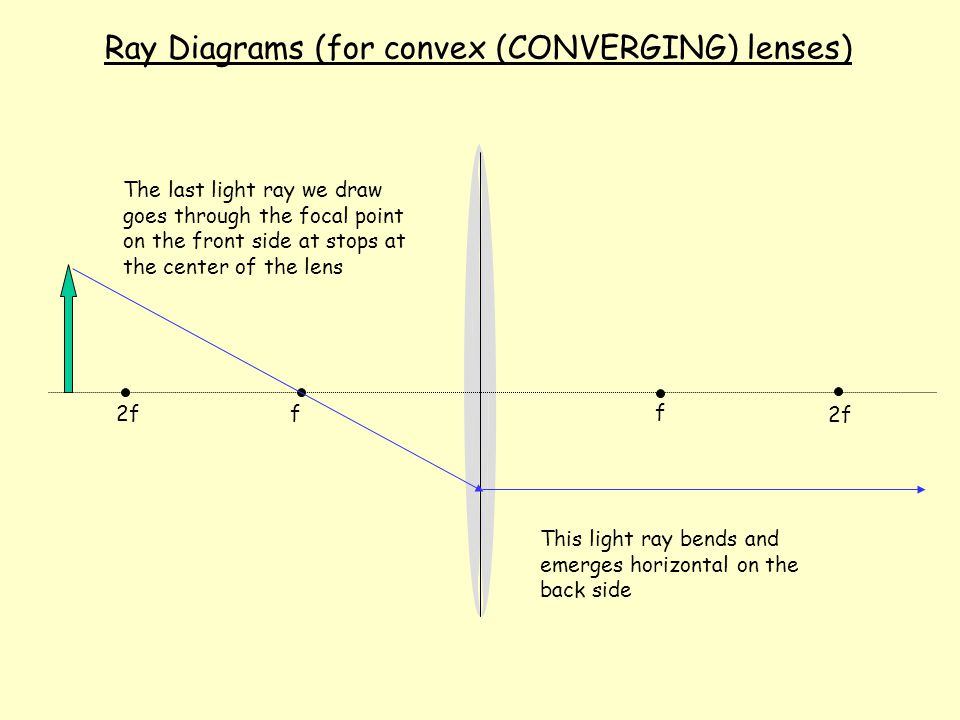 2f f f Ray Diagrams (for convex lenses) The second light ray we draw goes horizontally towards the lens and stops in the center of it (the light actually bends the whole time its in the lens, but as a convention we make it bend when it hits the center.