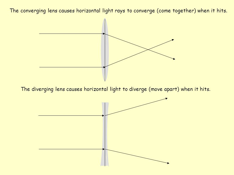 What Do Lenses Do . When light passes through a Lens, it is refracted (bent).