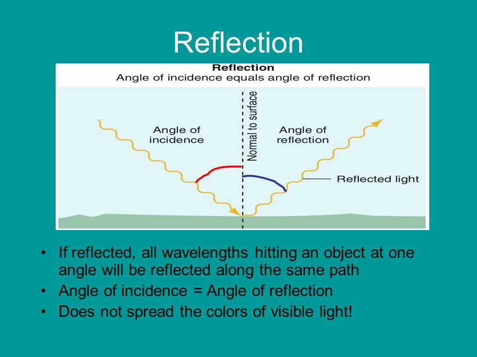 Reflection If reflected, all wavelengths hitting an object at one angle will be reflected along the same path Angle of incidence = Angle of reflection Does not spread the colors of visible light!